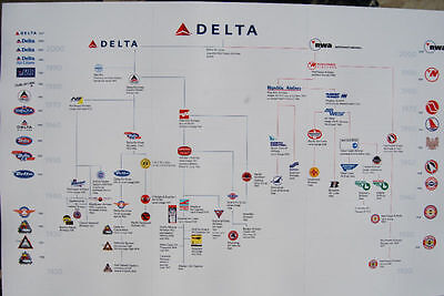 DELTA AIRLINES POSTER  THE HISTORY OF DELTA MERGERS AND LOGOS