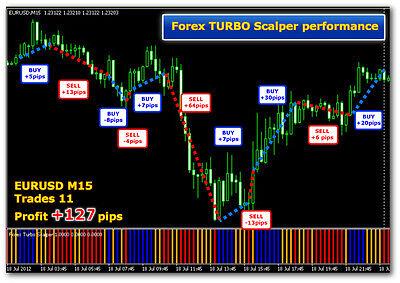 Turbo Scalper - MT4 Indicator Software