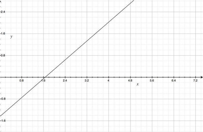 x = DVD price, y = your profit (or loss)