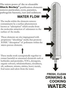 Berkey® Water Purification Systems: Rethink What You Drink Kitchener / Waterloo Kitchener Area image 5