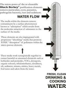 Berkey® Water Purification Systems: Rethink What You Drink Saguenay Saguenay-Lac-Saint-Jean image 5