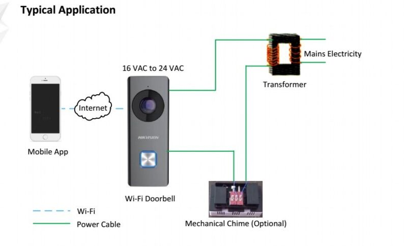 Hikvision KB6003-WIP Wide Angle WiFi Smart Doorbell | Video