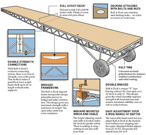 40FT Hewitt Roll A Dock Frame Package only $3295  - The Dock Out