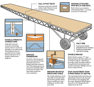 40FT Roll A Dock Frame Only Package only $2797