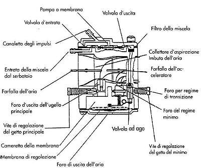 262900 Carburador Completo Diafragma Desbrozadora Maruyama M22 AE200 MB200