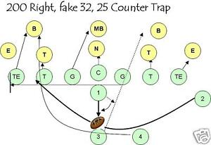 Youth Football Offensive Playbook, Coaching Guide