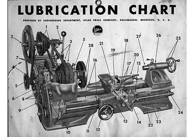 Atlas  Lathe Lubrication Chart  Instructions