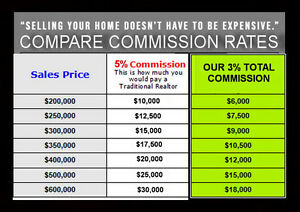 SAVE MONEY!!! 3% TOTAL COMMISSIONS WHEN YOU SELL YOUR PROPERTY!
