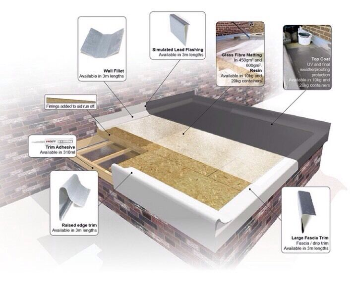 Need A New Felt Roof Is Yours Leaking Get A New