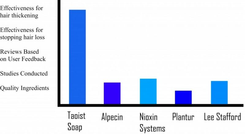 Nioxin Comprehensive Review Chart for Results on Actual Hair Growth