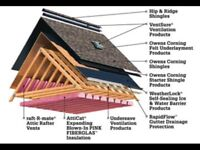 My pleasure with repair and construction work any roof.
