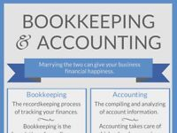 Bookkeeping, Vat Returns, Final Accounts, Payroll Services