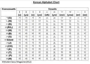 Korean Language studdies