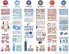 Social Media Marketing at £50 per month