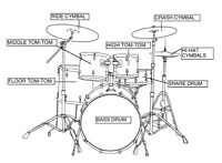 Are You A Drummer?