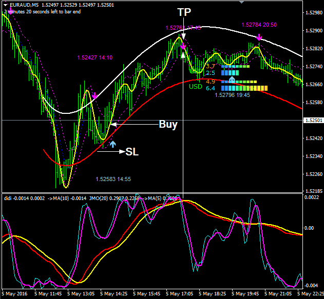 Forex market direction indicator