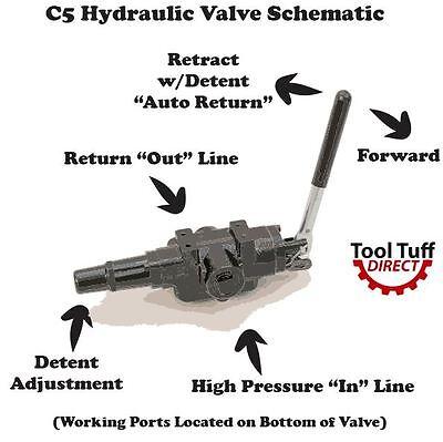 Reverse Port Config. Log Splitter Valve 25gpm 3500 Psi Adjustable Detent C5