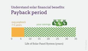 HOMEOWNERS ONLY:  Install a Solar Energy System to make $300 a month