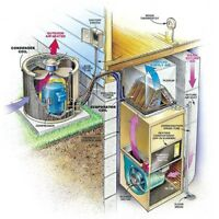 Furnace Troubleshooting, Repair & Installations