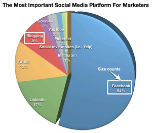 Why social medial marketing will bring you the most clients?