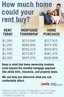 Zero Down Home Purchase! Talk to a Mortgage Professional