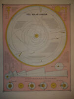 Authentic & Antique 1886 CHART of the SOLAR SYSTEM