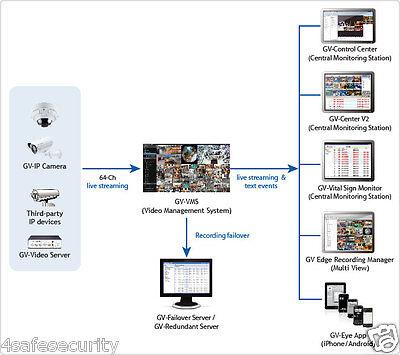 Genuine Geovision 6 Channels GV-VMS-3rd Party IP Camera License