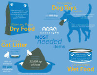 Collecting for SPCA- opened food is OK!