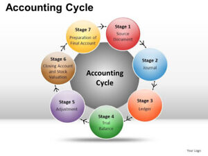 Bookkeeping/Accounting/Consulting Services