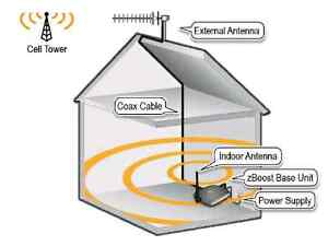 Signal Booster for Cell Phones