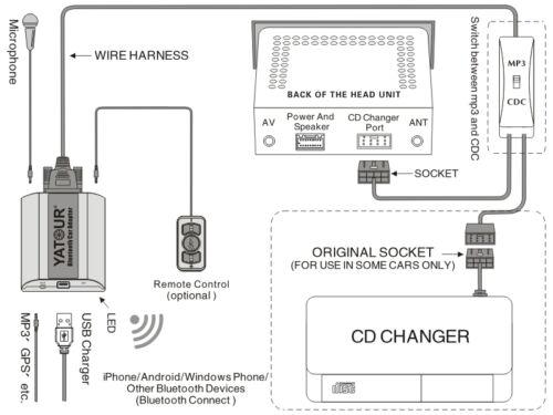 yatour bluetooth car adapter changer handsfree kit for volvo hu-xxx 801 805  803