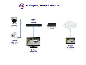 Security Cameras - Business and Residential Kitchener / Waterloo Kitchener Area image 2