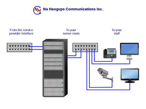 Phone & Network Cabling & Services - Business and Residential Kitchener / Waterloo Kitchener Area image 2