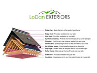 Wide variety of shingles - Financing available