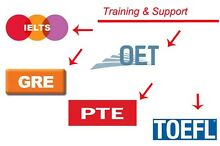 PTE / OET / IELTS / TOEFL Vermont South Whitehorse Area Preview