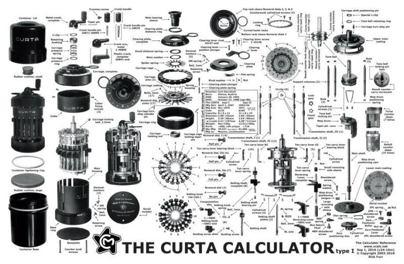 THE CURTA CALCULATOR POSTER