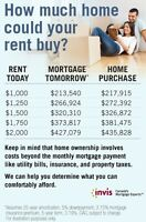 No Down Payment? You may still qualify for a mortgage!