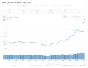 Looking to sell 40-80 NEO (crypto) due to house move - 20% under