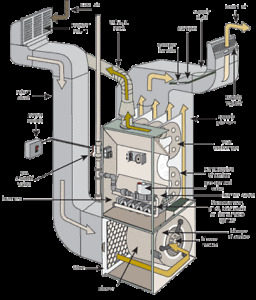 HIGH EFFICIENCY FURNACE--HEATING CONVERSIONS TO GAS OR PROPANE
