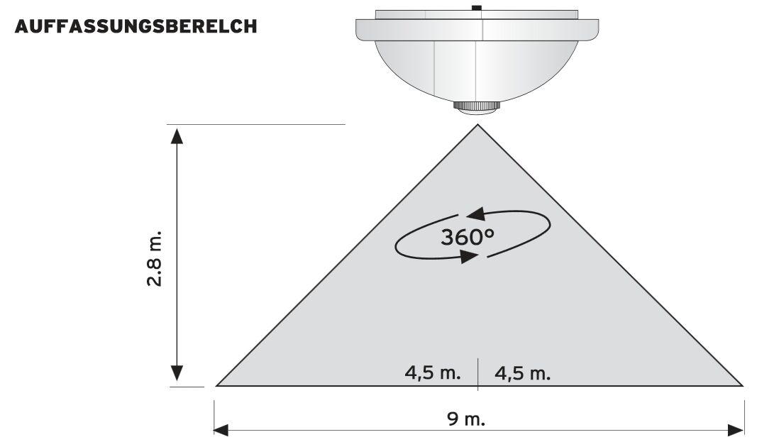 deckenleuchte mit bewegungsmelder 360 sensor deckenlampe. Black Bedroom Furniture Sets. Home Design Ideas