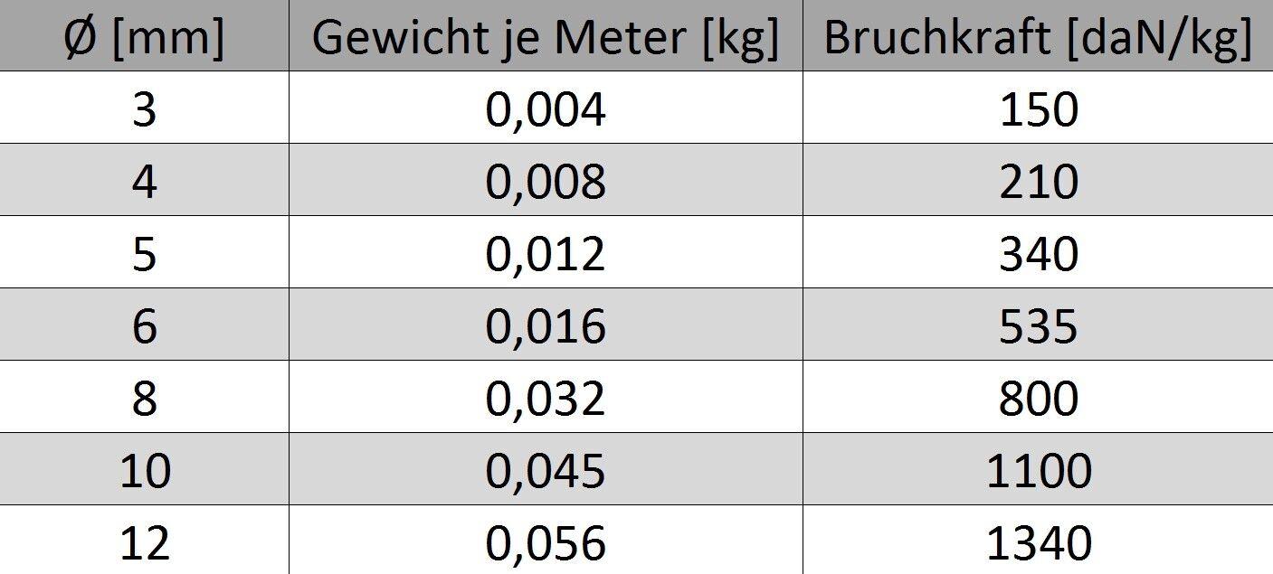 Paracord Seil 0,50-1,29€//m Polypropylen Meterware  5  6  8  10 12mm Leine Schnur