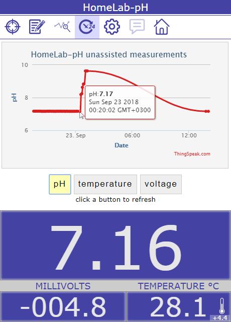HomeLab pH meter for Raspberry Pi, Arduino & ESP8266