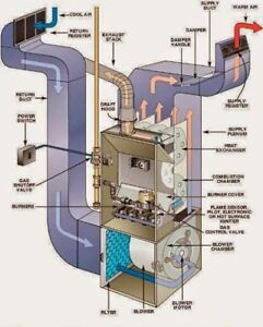 FURNACE REPAIRS & INSTALLATION ALL MAKES & MODELS 4162612424