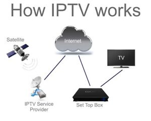 IPTV Subscription, 1 -12 months. 1000+ Live Tv + VOD + PPV