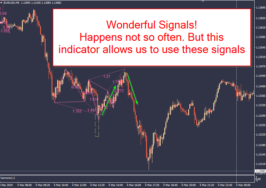 Details about New version 3 Gartley Butterfly Pattern Forex indicator fx  crypto mt4 alerts