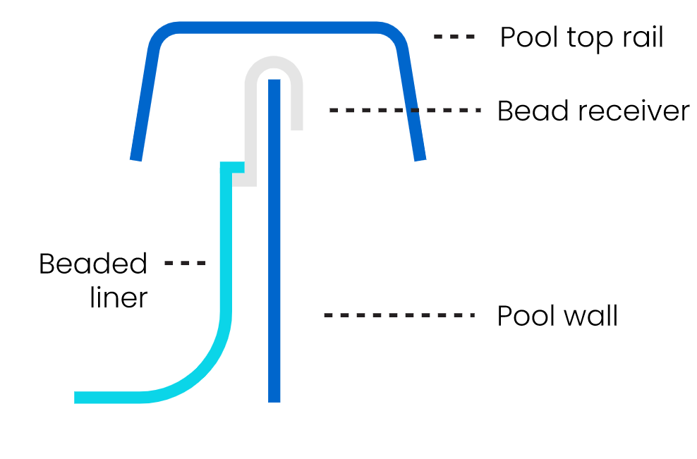 LinerWorld – Bead Receiver Track Kit – for Above Ground Beaded Pool Liner Home & Garden