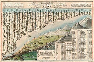 Historic 1823 Darton & Gardner Comparative Chart Map Old World Mountains Rivers