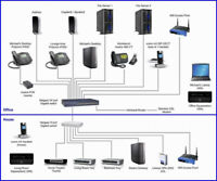 structured voice/data network cabling and wiring installation