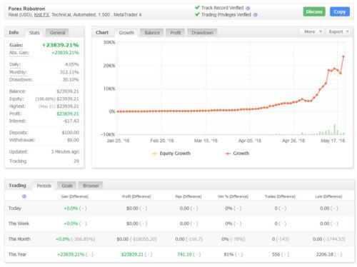 Forex Robotron EA 28V - Profitable FX Expert Advisor - $ 999 RRP - Unlimited Use