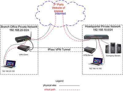 Raspberry Pi 3B+ image for IPsec VPN Server & Client Site-to